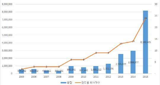 미래부 `2015 생명공학백서`, 바이오 기술특례 상장사… 작년 시총 5조원 늘었다